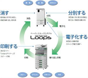 ペーパーリユースシステム <Loops>